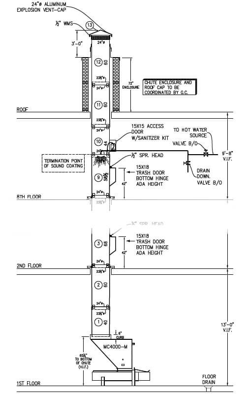 Compactor Installation Building Blueprint